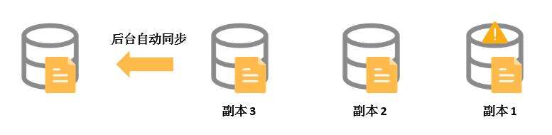 阿里云服务器云盘三副本技术详解