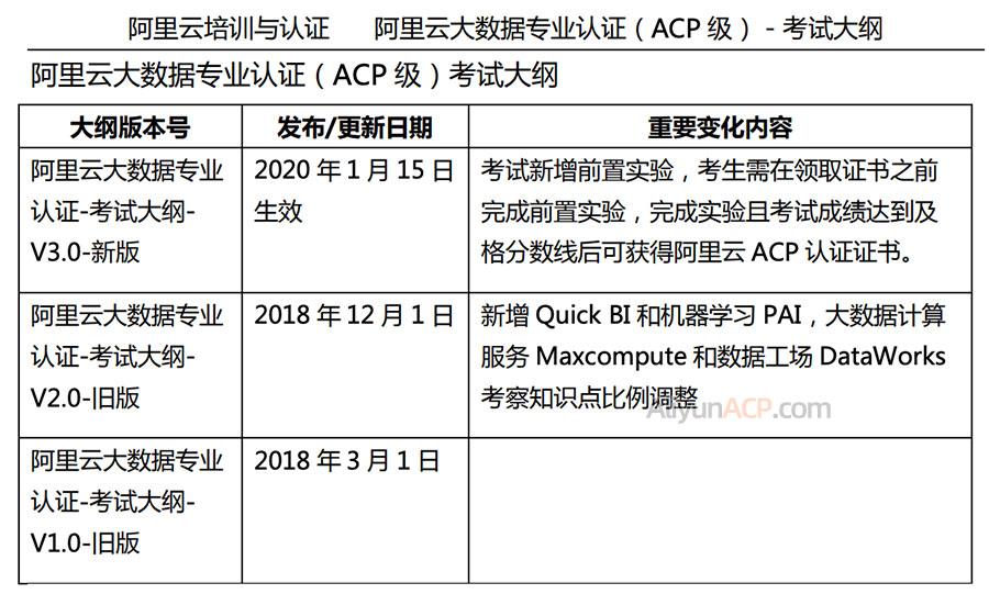 阿里云ACP大数据专业认证考试形式、试卷内容、费用及考试大纲